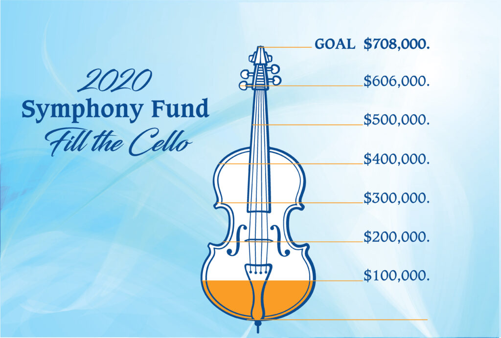 2020 Symphony Fund Fill the Cello thermometer showing $100,000 of $708,000 raised. Cello is outlined in blue, with gold fill to the $100,000 mark. That image is against a light blue swirling background, with 2020 Symphony Fund Fill the Cello in dark blue.